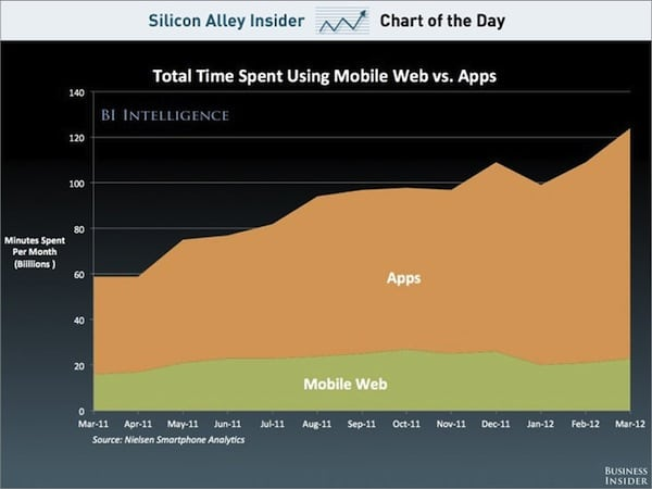 chart-of-the-day-time-spent-on-mobile-web-vs-apps-oct-2012