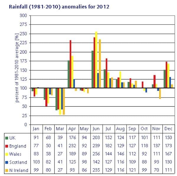 2012_Rainfall_Anomaly_1981-2010