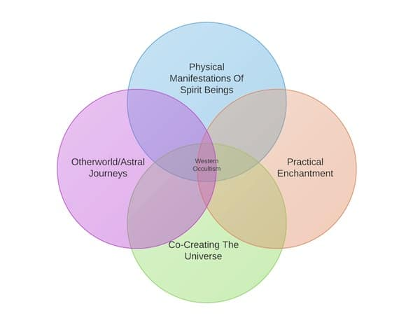 4CircleVennDiagramTemplatePlain