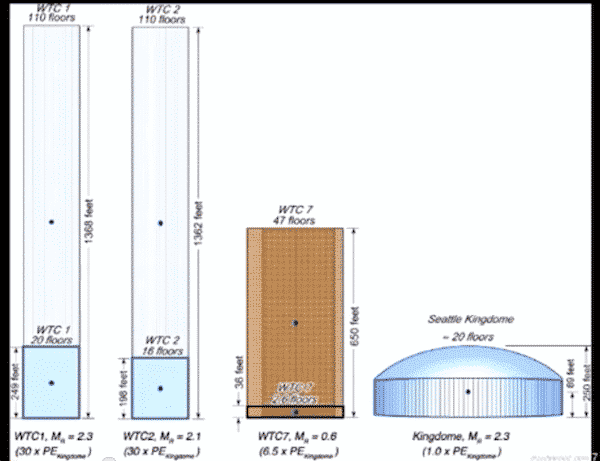 The Richter Scale reading for each tower was the same as for the King Dome's demolition. It has 30 times the potential kinetic energy.