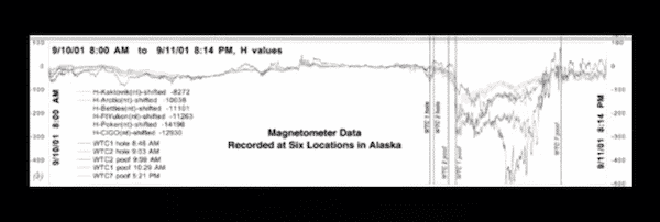 Magnetometer data from Alaska for Sep 11. Jet fuel doesn't do that either.
