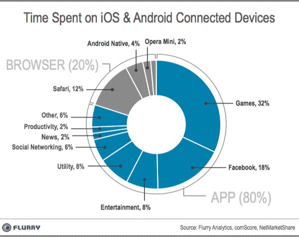 web-vs-app-usage-flurry