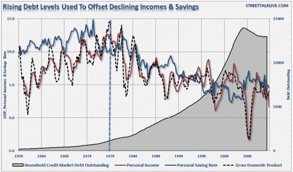 Debt-PCE-Wages-Savings-060414